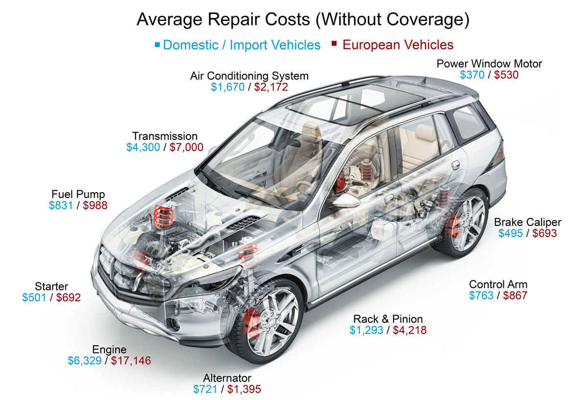 NationWide Auto insurance review at Great Finance ideas